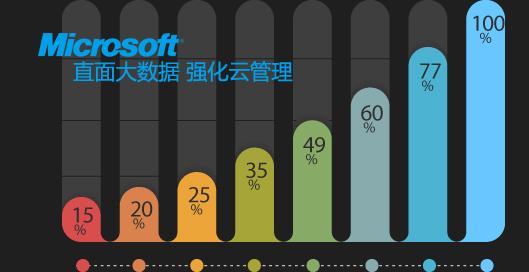 Microsoft云管理banner设计素材